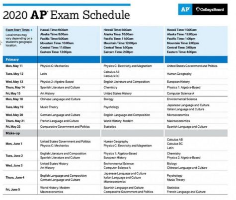 Update: Everything you need to know about AP exams