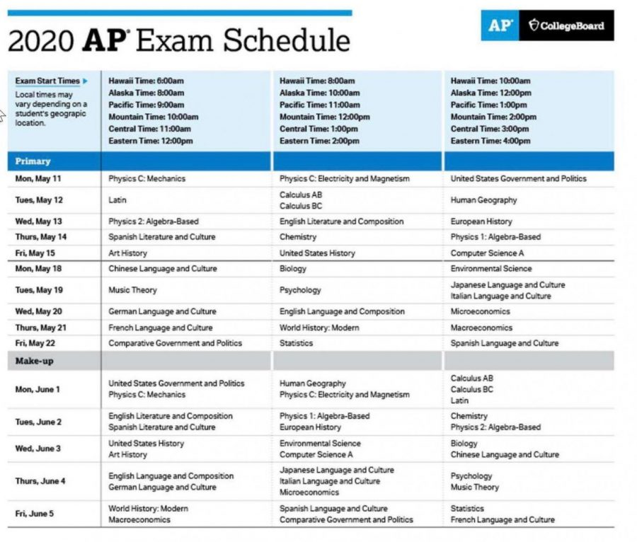Update%3A+Everything+you+need+to+know+about+AP+exams